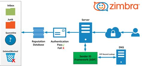 Best Practices on Email Protection: SPF, DKIM and DMARC