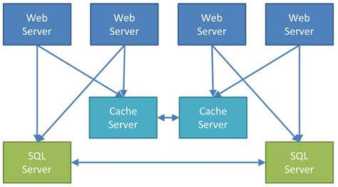 Scaling With Distributed Cache in Windows Server AppFabric