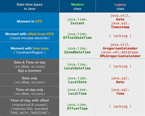 How to subtract X days from a date using Java calendar