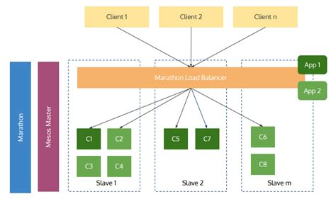 Is Mesos DC/OS Really a Datacenter Operating System